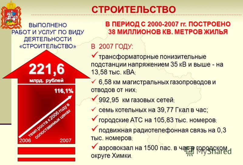СТРОИТЕЛЬСТВО темп роста к 2006 году в сопоставимых ценах 116,1% ВЫПОЛНЕНО РАБОТ И УСЛУГ ПО ВИДУ ДЕЯТЕЛЬНОСТИ «СТРОИТЕЛЬСТВО» В 2007 ГОДУ: трансформаторные понизительные подстанции напряжением 35 кВ и выше - на 13,58 тыс. кВА ; трансформаторные пониз