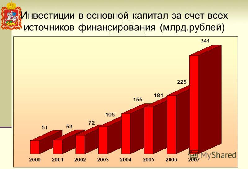 Инвестиции в основной капитал за счет всех источников финансирования (млрд.рублей)