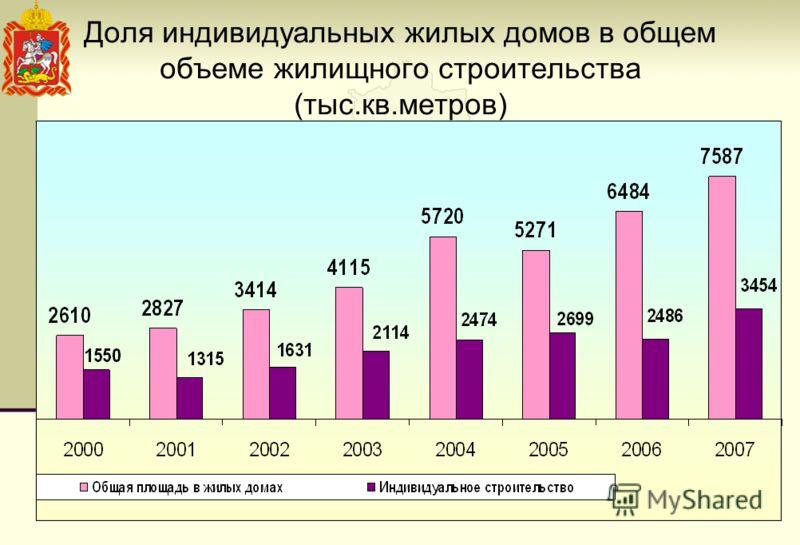 Доля индивидуальных жилых домов в общем объеме жилищного строительства (тыс.кв.метров)
