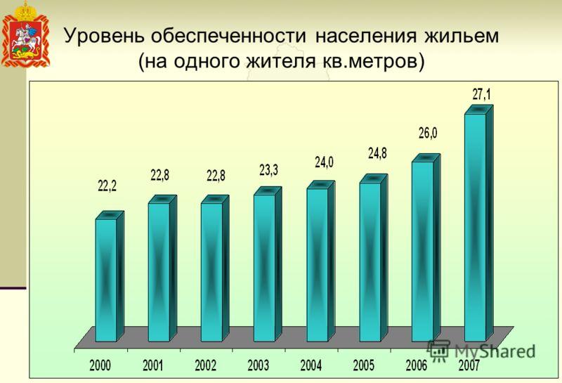 Уровень обеспеченности населения жильем (на одного жителя кв.метров)