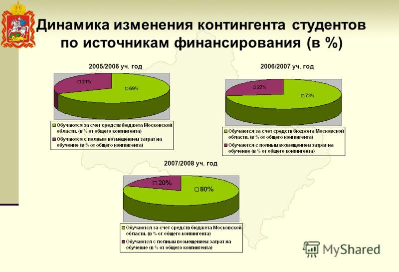 Динамика изменения контингента студентов по источникам финансирования (в %) 2005/2006 уч. год2006/2007 уч. год 2007/2008 уч. год