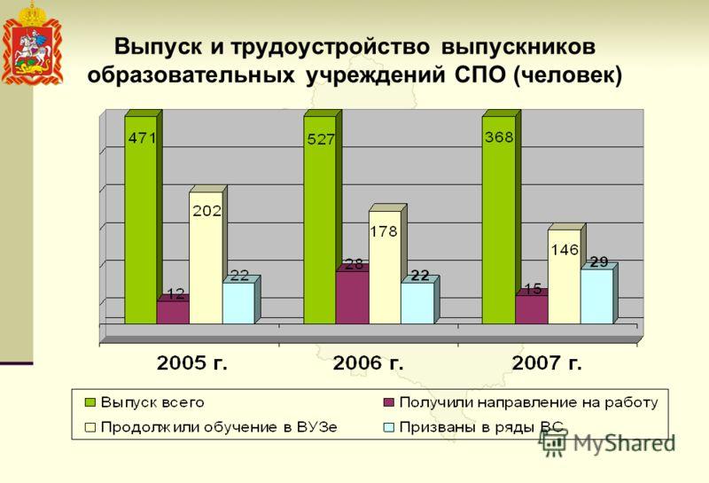 Выпуск и трудоустройство выпускников образовательных учреждений СПО (человек)