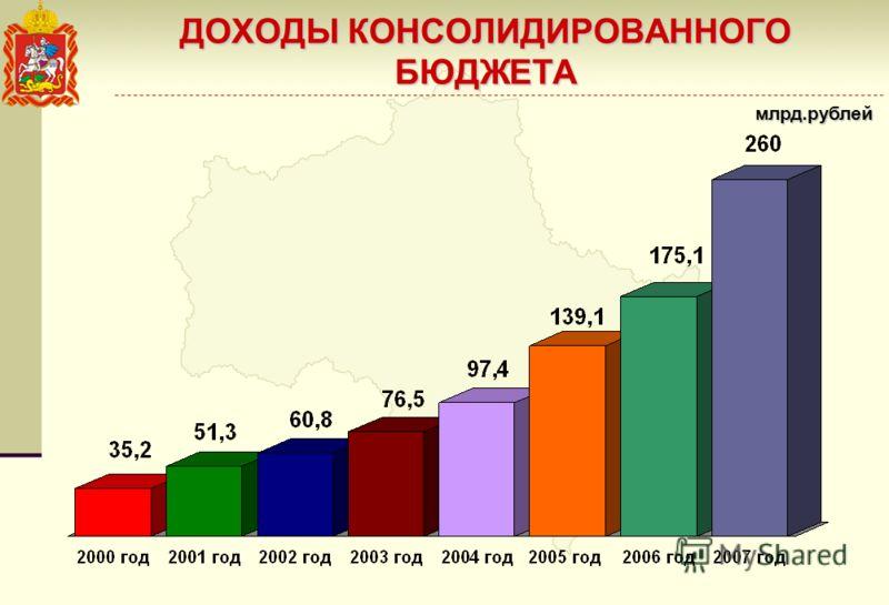 ДОХОДЫ КОНСОЛИДИРОВАННОГО БЮДЖЕТА млрд.рублей