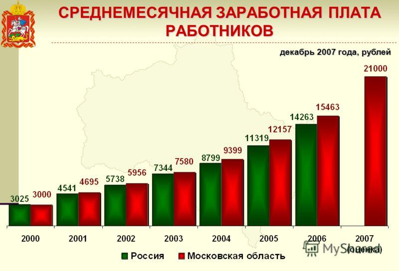СРЕДНЕМЕСЯЧНАЯ ЗАРАБОТНАЯ ПЛАТА РАБОТНИКОВ декабрь 2007 года, рублей
