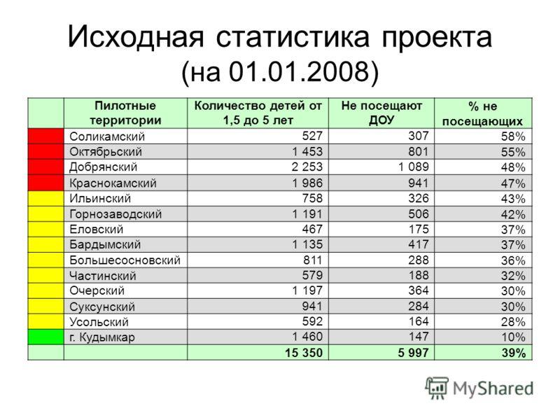 Исходная статистика проекта (на 01.01.2008) Пилотные территории Количество детей от 1,5 до 5 лет Не посещают ДОУ % не посещающих Соликамский52730758% Октябрьский1 45380155% Добрянский2 2531 08948% Краснокамский1 98694147% Ильинский75832643% Горнозаво