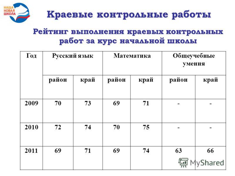 Рейтинг выполнения краевых контрольных работ за курс начальной школы ГодРусский языкМатематикаОбщеучебные умения районкрайрайонкрайрайонкрай 200970736971-- 201072747075-- 2011697169746366 Краевые контрольные работы