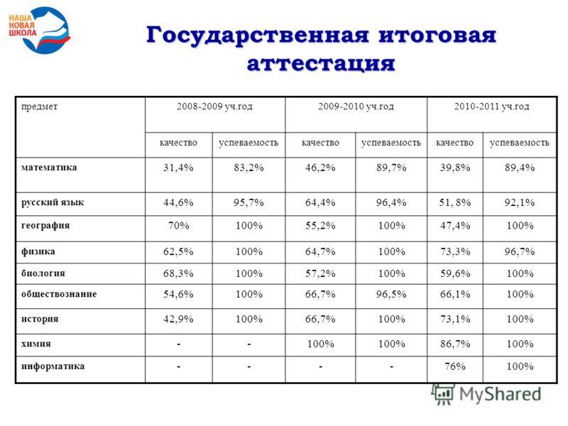 предмет2008-2009 уч.год2009-2010 уч.год2010-2011 уч.год качествоуспеваемостькачествоуспеваемостькачествоуспеваемость математика 31,4%83,2%46,2%89,7%39,8%89,4% русский язык 44,6%95,7%64,4%96,4%51, 8%92,1% география 70%100%55,2%100%47,4%100% физика 62,