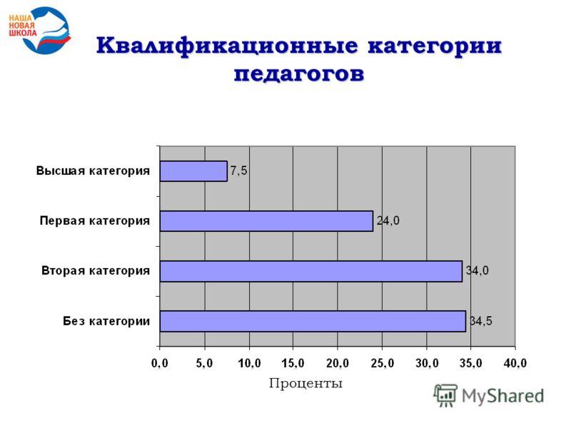 Квалификационные категории педагогов Проценты