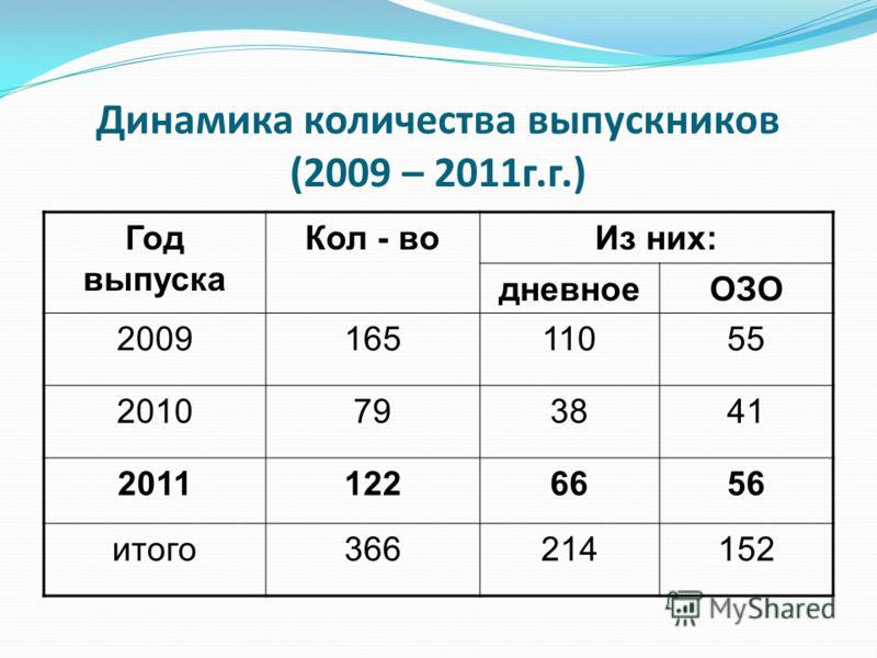 Динамика количества выпускников (2009 – 2011г.г.) Год выпуска Кол - воИз них: дневноеОЗО 200916511055 2010793841 20111226656 итого366214152