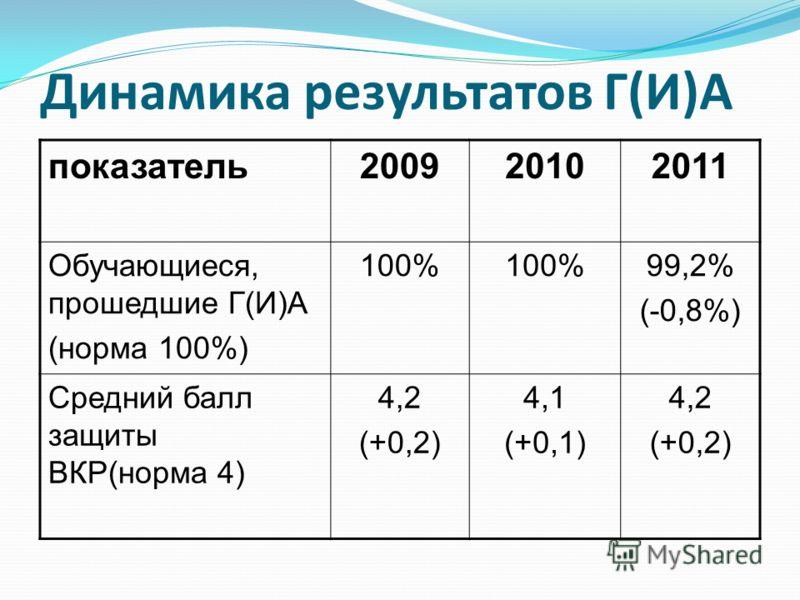 Динамика результатов Г(И)А показатель200920102011 Обучающиеся, прошедшие Г(И)А (норма 100%) 100% 99,2% (-0,8%) Средний балл защиты ВКР(норма 4) 4,2 (+0,2) 4,1 (+0,1) 4,2 (+0,2)