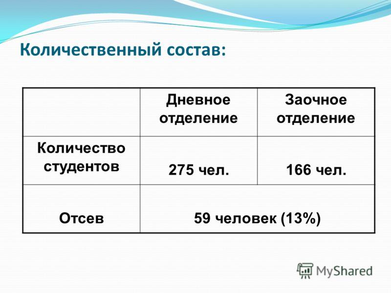 Количественный состав: Дневное отделение Заочное отделение Количество студентов 275 чел.166 чел. Отсев59 человек (13%)