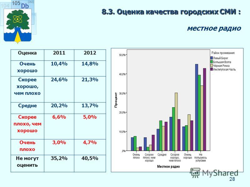 8.3. Оценка качества городских СМИ : 8.3. Оценка качества городских СМИ : местное радио 28 Оценка20112012 Очень хорошо 10,4%14,8% Скорее хорошо, чем плохо 24,6%21,3% Средне20,2%13,7% Скорее плохо, чем хорошо 6,6%5,0% Очень плохо 3,0%4,7% Не могут оце