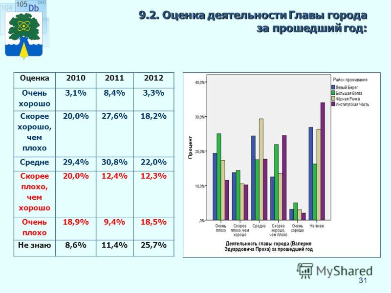 9.2. Оценка деятельности Главы города за прошедший год: 31 Оценка201020112012 Очень хорошо 3,1%8,4%3,3% Скорее хорошо, чем плохо 20,0%27,6%18,2% Средне29,4%30,8%22,0% Скорее плохо, чем хорошо 20,0%12,4%12,3% Очень плохо 18,9%9,4%18,5% Не знаю8,6%11,4