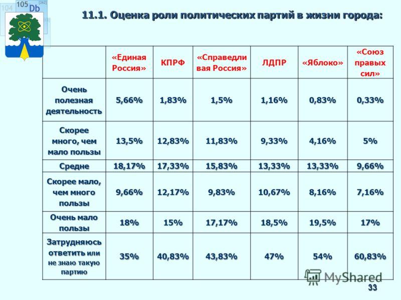 11.1. Оценка роли политических партий в жизни города: 33 «Единая Россия» КПРФ «Справедли вая Россия» ЛДПР«Яблоко» «Союз правых сил» Очень полезная деятельность 5,66%1,83%1,5%1,16%0,83%0,33% Скорее много, чем мало пользы 13,5%12,83%11,83%9,33%4,16%5%