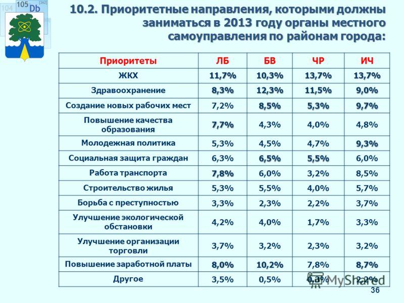 10.2. Приоритетные направления, которыми должны заниматься в 2013 году органы местного самоуправления по районам города: 36 ПриоритетыЛББВЧРИЧ ЖКХ11,7%10,3%13,7%13,7% Здравоохранение8,3%12,3%11,5%9,0% Создание новых рабочих мест 7,2%8,5%5,3%9,7% Повы