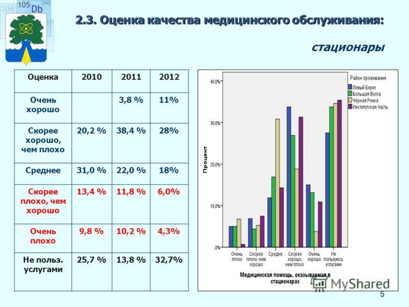 2.3. Оценка качества медицинского обслуживания: 2.3. Оценка качества медицинского обслуживания: стационары 5 Оценка201020112012 Очень хорошо 3,8 %11% Скорее хорошо, чем плохо 20,2 %38,4 %28% Среднее31,0 %22,0 %18% Скорее плохо, чем хорошо 13,4 %11,8