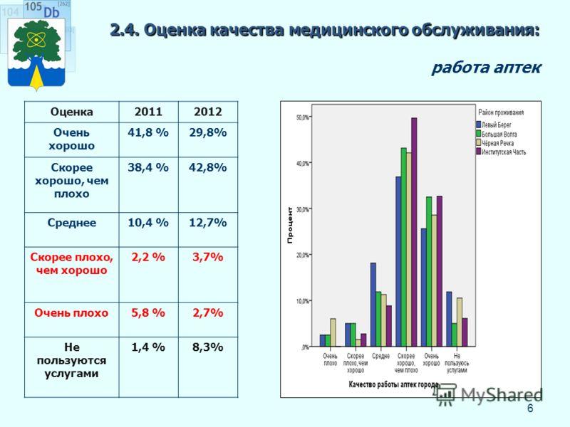 2.4. Оценка качества медицинского обслуживания: 2.4. Оценка качества медицинского обслуживания: работа аптек 6 Оценка20112012 Очень хорошо 41,8 %29,8% Скорее хорошо, чем плохо 38,4 %42,8% Среднее10,4 %12,7% Скорее плохо, чем хорошо 2,2 %3,7% Очень пл