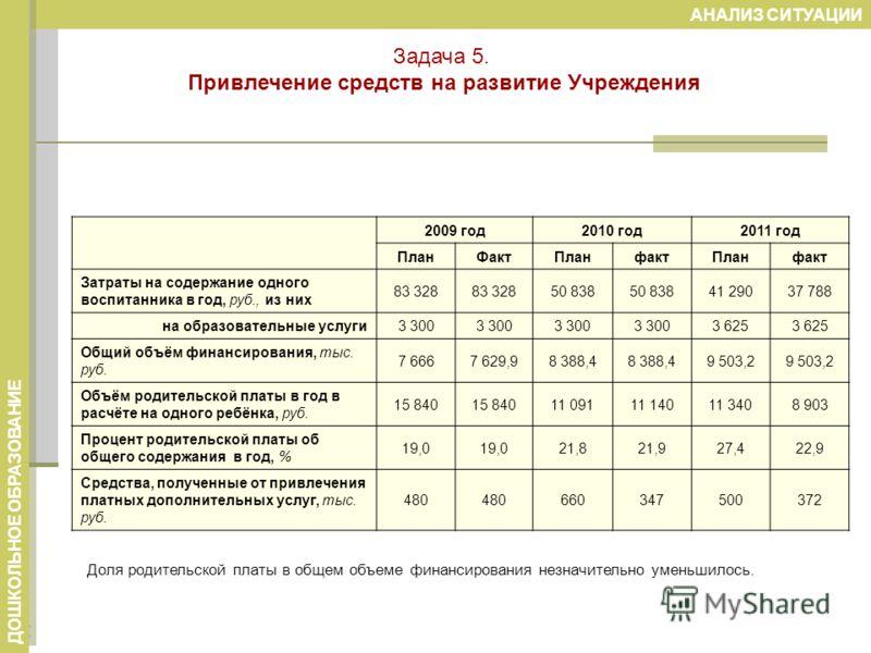 Доля родительской платы в общем объеме финансирования незначительно уменьшилось. АНАЛИЗ СИТУАЦИИ ДОШКОЛЬНОЕ ОБРАЗОВАНИЕ 2009 год2010 год2011 год ПланФактПланфактПланфакт Затраты на содержание одного воспитанника в год, руб., из них 83 328 50 838 41 2