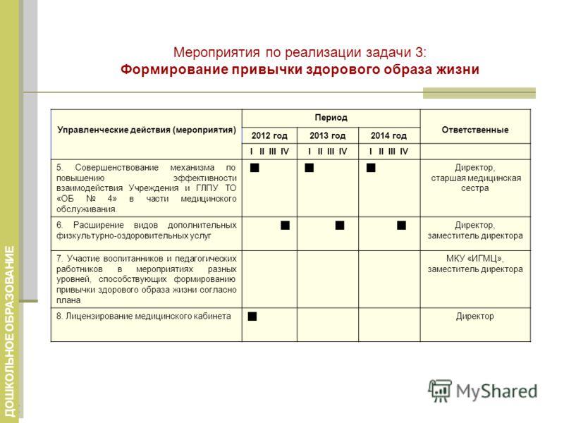 Мероприятия по реализации задачи 3: Формирование привычки здорового образа жизни Управленческие действия (мероприятия) Период Ответственные 2012 год2013 год2014 год I II III IV 5. Совершенствование механизма по повышению эффективности взаимодействия