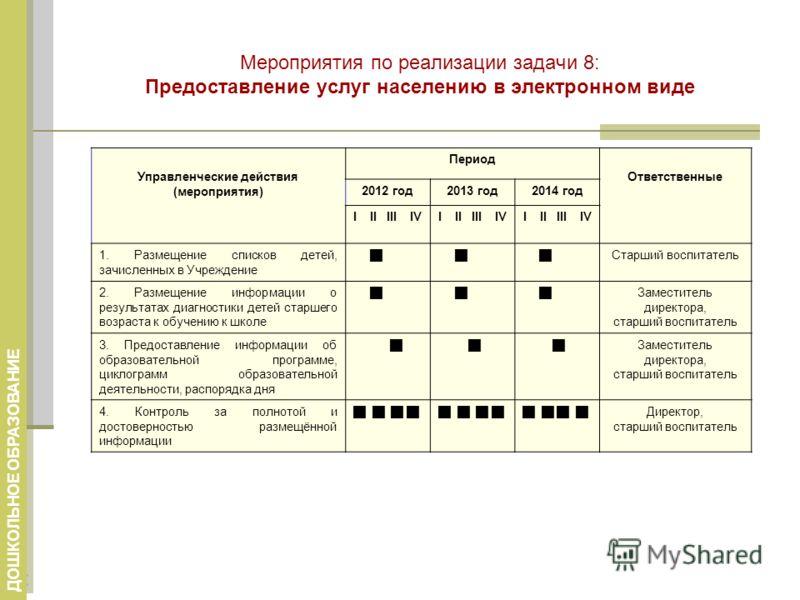 Мероприятия по реализации задачи 8: Предоставление услуг населению в электронном виде ДОШКОЛЬНОЕ ОБРАЗОВАНИЕ Управленческие действия (мероприятия) Период Ответственные 2012 год2013 год2014 год I II III IV 1. Размещение списков детей, зачисленных в Уч