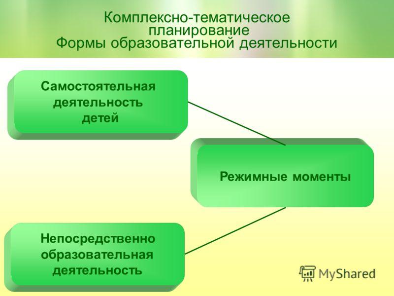 Комплексно-тематическое планирование Формы образовательной деятельности Непосредственно образовательная деятельность Самостоятельная деятельность детей Режимные моменты