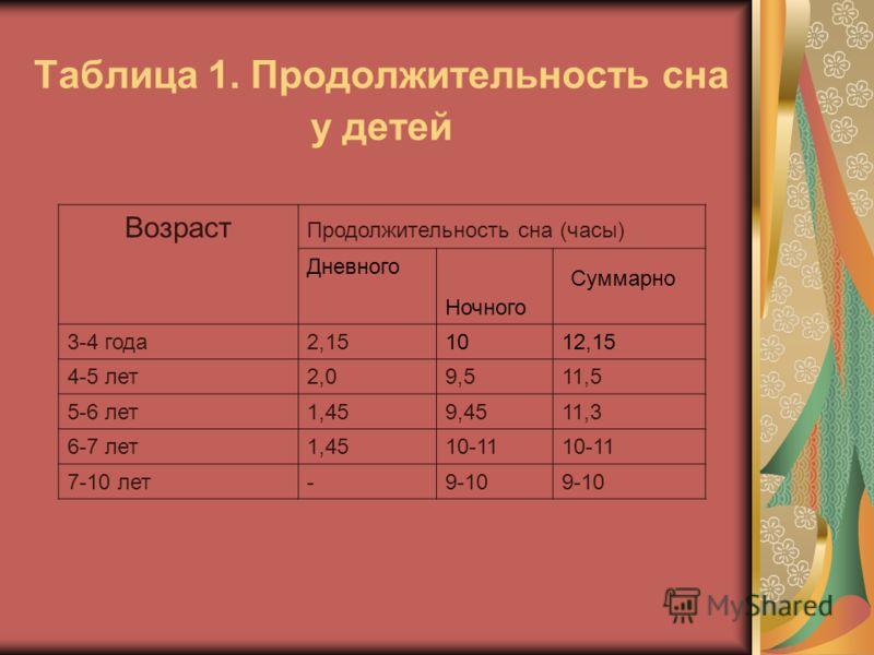 Таблица 1. Продолжительность сна у детей Возраст Продолжительность сна (часы) Дневного Ночного Суммарно 3-4 года2,151012,15 4-5 лет2,09,511,5 5-6 лет1,459,4511,3 6-7 лет1,4510-11 7-10 лет-9-10