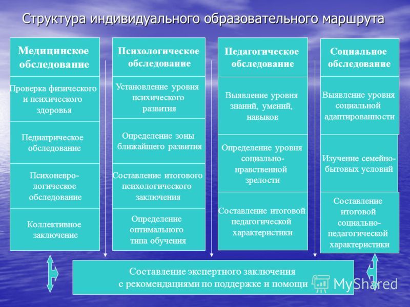 Структура индивидуального образовательного маршрута Медицинское обследование Проверка физического и психического здоровья Педиатрическое обследование Психоневро- логическое обследование Коллективное заключение Психологическое обследование Педагогичес
