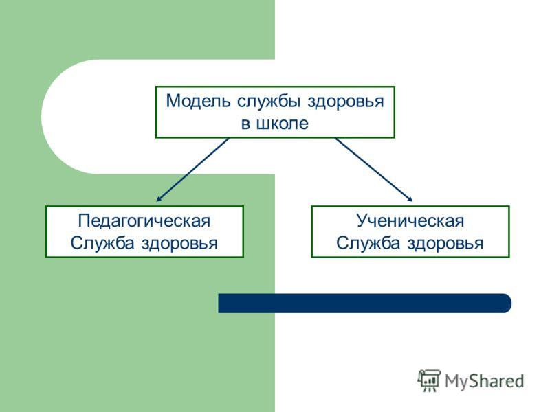 Модель службы здоровья в школе Педагогическая Служба здоровья Ученическая Служба здоровья