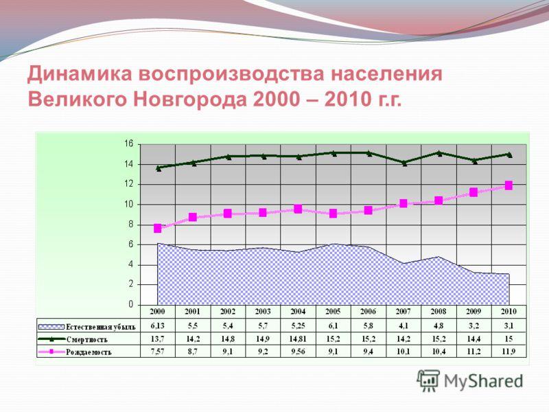 Динамика воспроизводства населения Великого Новгорода 2000 – 2010 г.г.