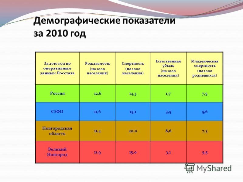 Демографические показатели за 2010 год За 2010 год по оперативным данным Росстата Рождаемость (на 1000 населения) Смертность (на 1000 населения) Естественная убыль (на 1000 населения) Младенческая смертность (на 1000 родившихся) Россия12,614,31,77,5