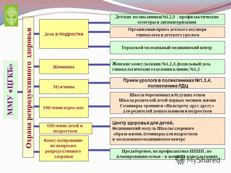 Репродуктивное здоровье и сексуальное здоровье