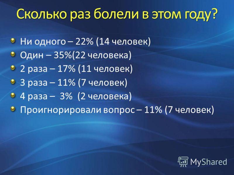 Сколько раз болели в этом году? Ни одного – 22% (14 человек) Один – 35%(22 человека) 2 раза – 17% (11 человек) 3 раза – 11% (7 человек) 4 раза – 3% (2 человека) Проигнорировали вопрос – 11% (7 человек)
