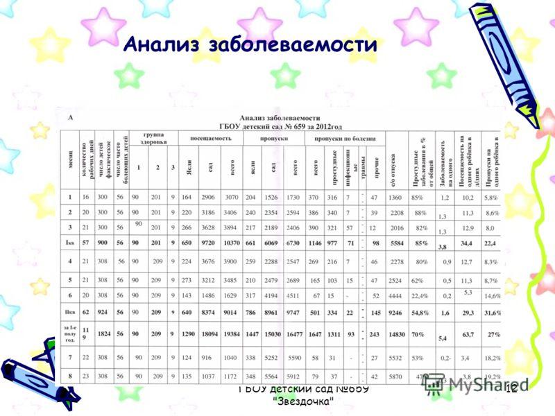 ГБОУ детский сад 659 Звездочка 12 Анализ заболеваемости