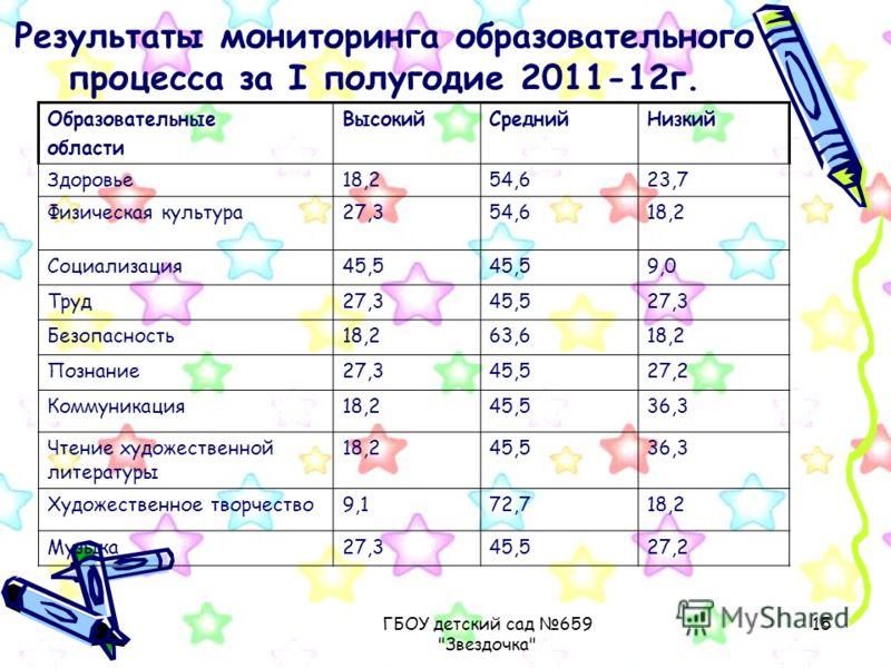 ГБОУ детский сад 659