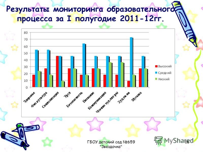 ГБОУ детский сад 659 Звездочка 16 Результаты мониторинга образовательного процесса за I полугодие 2011-12гг.