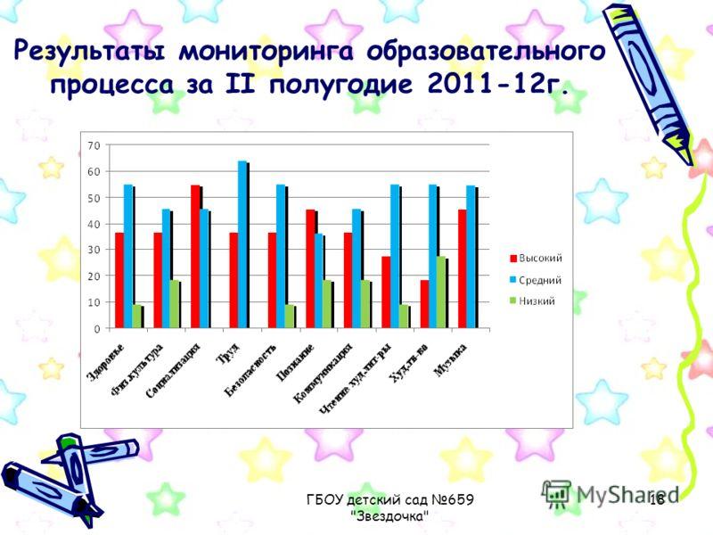 ГБОУ детский сад 659 Звездочка 18 Результаты мониторинга образовательного процесса за II полугодие 2011-12г.