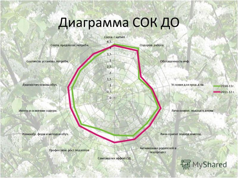 Диаграмма СОК ДО