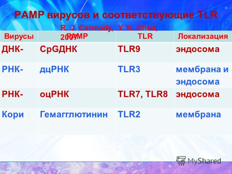 PAMP вирусов и соответствующие TLR ВирусыPAMPTLRЛокализация ДНК-CpGДНКTLR9эндосома РНК-дцРНКTLR3 мембрана и эндосома РНК-оцРНКTLR7, TLR8эндосома КориГемагглютининTLR2мембрана R. J. Carmody, Y. H. Chen, 2007