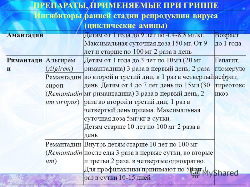 ПРЕПАРАТЫ, ПРИМЕНЯЕМЫЕ ПРИ ГРИППЕ Ингибиторы ранней стадии репродукции вируса (циклические амины) АмантадинДетям от 1 года до 9 лет по 4,4-8,8 мг/кг. Максимальная суточная доза 150 мг. От 9 лет и старше по 100 мг 2 раза в день Возраст до 1 года Риман