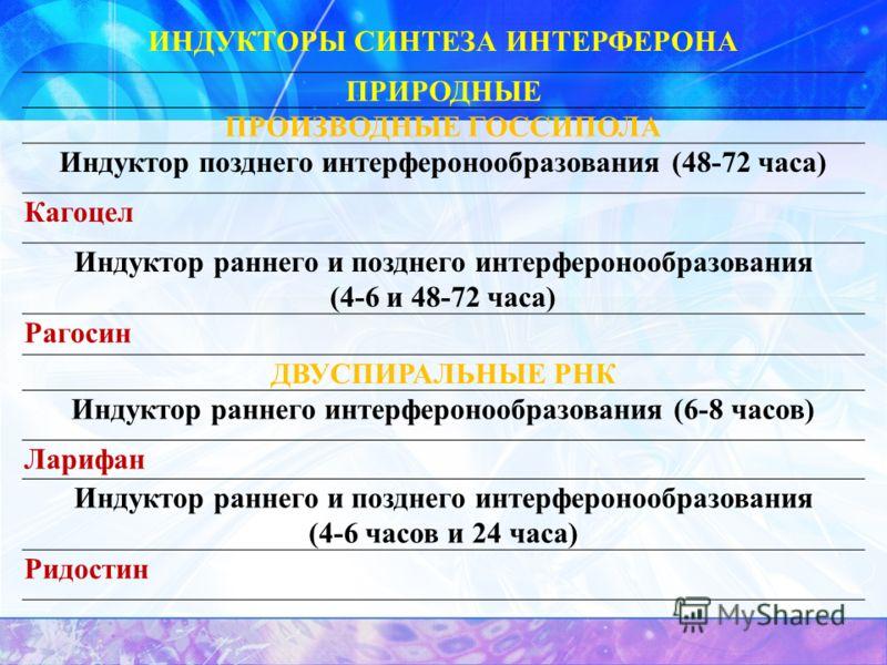ИНДУКТОРЫ СИНТЕЗА ИНТЕРФЕРОНА ПРИРОДНЫЕ ПРОИЗВОДНЫЕ ГОССИПОЛА Индуктор позднего интерферонообразования (48-72 часа) Кагоцел Индуктор раннего и позднего интерферонообразования (4-6 и 48-72 часа) Рагосин ДВУСПИРАЛЬНЫЕ РНК Индуктор раннего интерферонооб