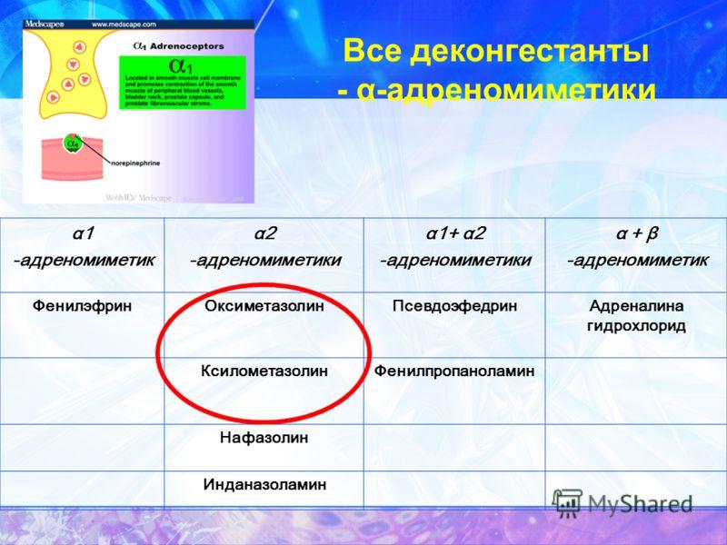 Все деконгестанты - α-адреномиметики α1 -адреномиметик α2 -адреномиметики α1+ α2 -адреномиметики α + β -адреномиметикФенилэфринОксиметазолинПсевдоэфедрин Адреналина гидрохлорид КсилометазолинФенилпропаноламин Нафазолин Инданазоламин