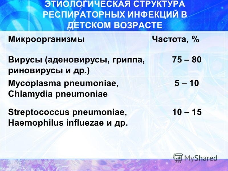 ЭТИОЛОГИЧЕСКАЯ СТРУКТУРА РЕСПИРАТОРНЫХ ИНФЕКЦИЙ В ДЕТСКОМ ВОЗРАСТЕ МикроорганизмыЧастота, % Вирусы (аденовирусы, гриппа, риновирусы и др.) 75 – 80 Мycoplasma pneumoniae, Chlamydia pneumoniae 5 – 10 Streptococcus pneumoniae, Haemophilus influezae и др