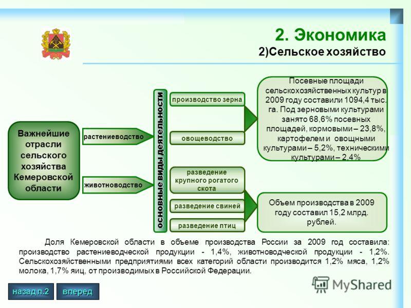 2. Экономика 2)Сельское хозяйство Доля Кемеровской области в объеме производства России за 2009 год составила: производство растениеводческой продукции - 1,4%, животноводческой продукции - 1,2%. Сельскохозяйственными предприятиями всех категорий обла