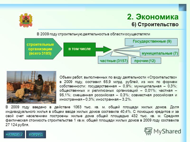 2. Экономика 6) Строительство Объем работ, выполненных по виду деятельности «Строительство» в 2009 году, составил 65,9 млрд. рублей, из них по формам собственности: государственная – 0,9%; муниципальная – 0,3%; общественных и религиозных организаций