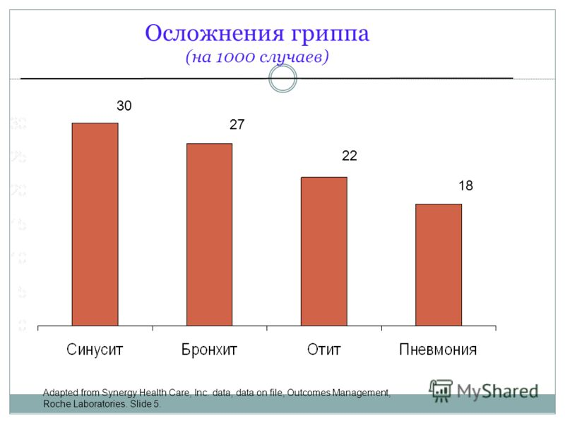 Осложнения гриппа (на 1000 случаев) 30 27 22 18 Adapted from Synergy Health Care, Inc. data, data on file, Outcomes Management, Roche Laboratories. Slide 5.