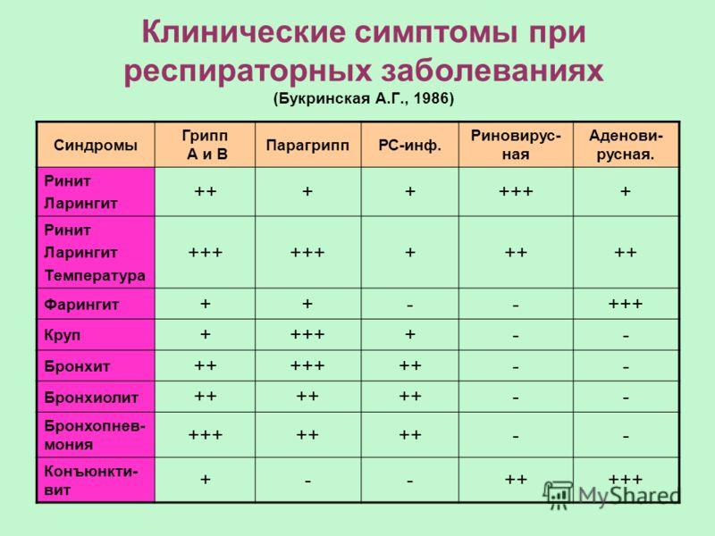 Клинические симптомы при респираторных заболеваниях (Букринская А.Г., 1986) Синдромы Грипп А и В ПарагриппРС-инф. Риновирус- ная Аденови- русная. Ринит Ларингит ++++++++ Ринит Ларингит Температура +++ +++ Фарингит ++--+++ Круп +++++-- Бронхит +++++++