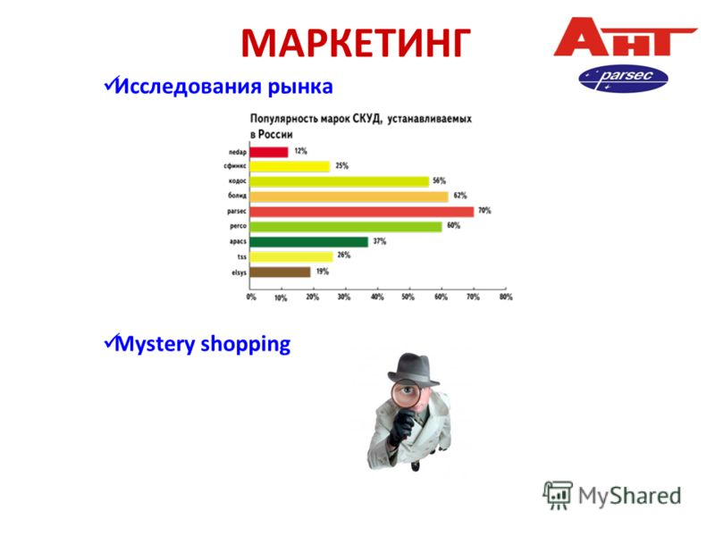МАРКЕТИНГ Исследования рынка Mystery shopping