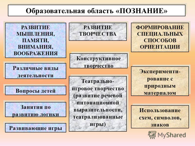 Образовательная область «ПОЗНАНИЕ» РАЗВИТИЕ МЫШЛЕНИЯ, ПАМЯТИ, ВНИМАНИЯ, ВООБРАЖЕНИЯ РАЗВИТИЕ ТВОРЧЕСТВА ФОРМИРОВАНИЕ СПЕЦИАЛЬНЫХ СПОСОБОВ ОРИЕНТАЦИИ Различные виды деятельности Вопросы детей Занятия по развитию логики Развивающие игры Конструктивное