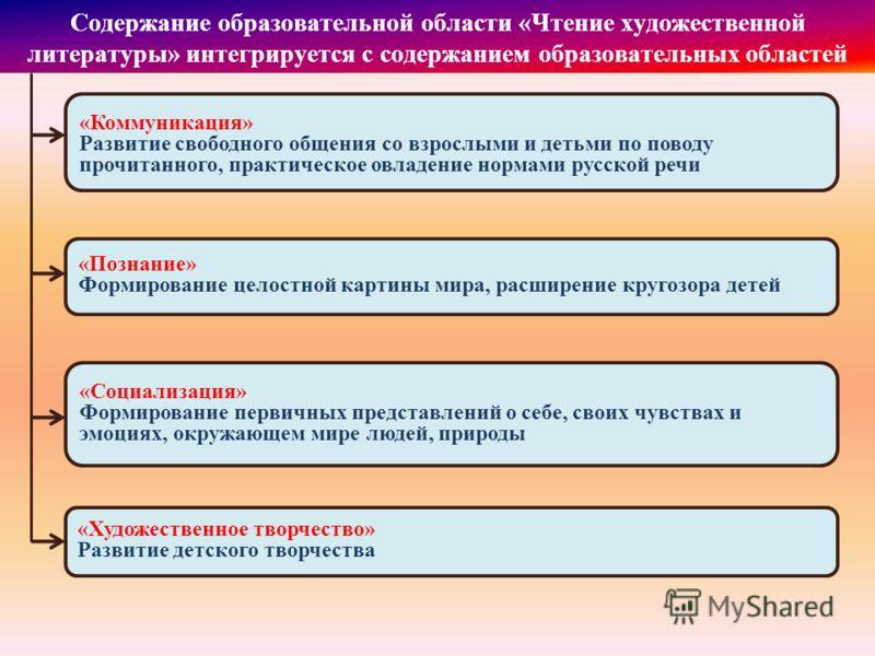 Содержание образовательной области «Чтение художественной литературы» интегрируется с содержанием образовательных областей «Коммуникация» Развитие свободного общения со взрослыми и детьми по поводу прочитанного, практическое овладение нормами русской