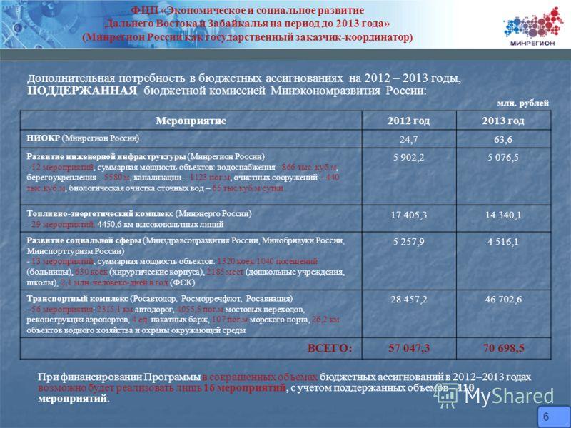 Д ополнительная потребность в бюджетных ассигнованиях на 2012 – 2013 годы, ПОДДЕРЖАННАЯ бюджетной комиссией Минэкономразвития России: Мероприятие2012 год2013 год НИОКР (Минрегион России) 24,763,6 Развитие инженерной инфраструктуры (Минрегион России)